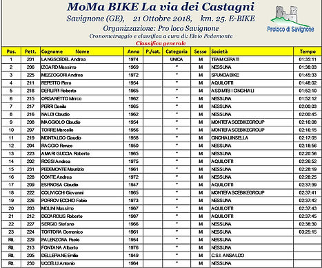 Classifica e-Bike.jpg