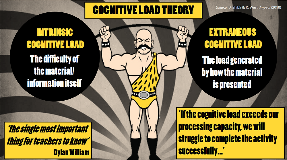 A strongman lifting weights labelling the important aspects of Cognitive Load Theory