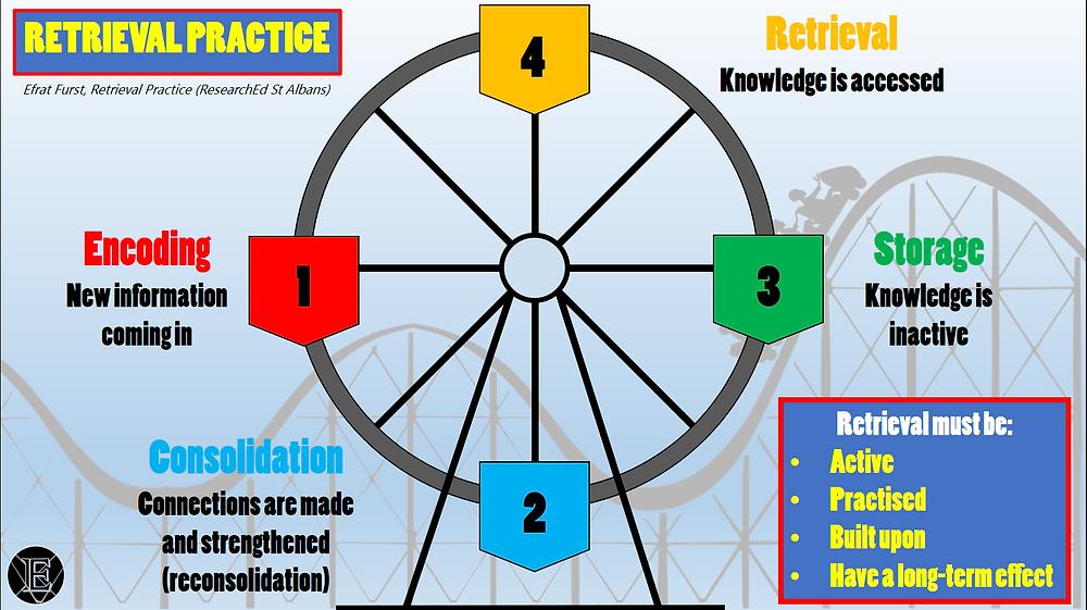 A flow diagram of retrieval practice