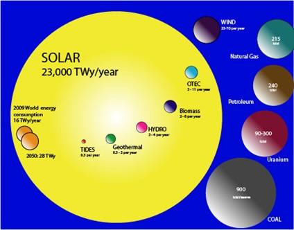 Solar PV Basic Concepts