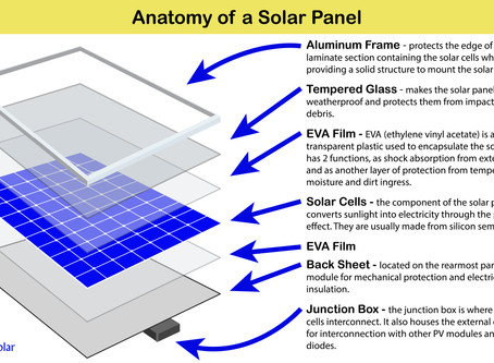 Anatomy of a Solar Panel