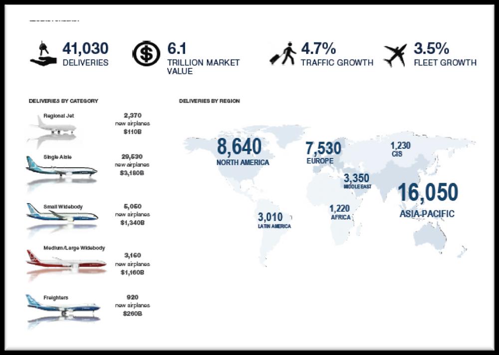 Figure 2: Global Forecast 2017-2036 (Source: Boeing)