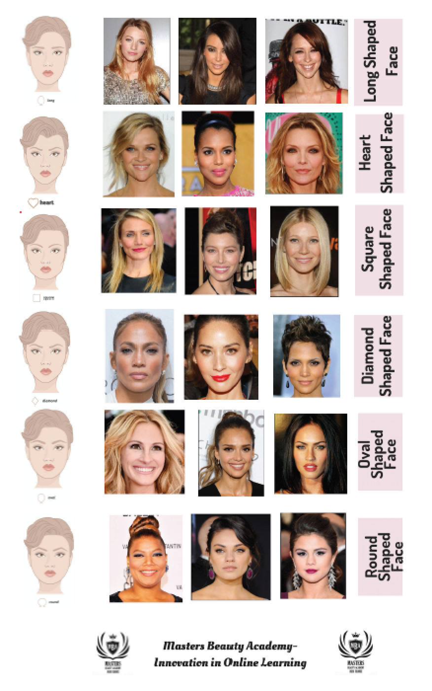 Celebrity face shape chart