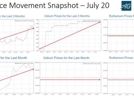 PGM Price Movement Snapshot - July 20