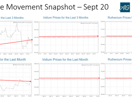 PGM Price Movement Snapshot - Sept 20