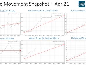 PGM Price Movement Snapshot – Apr 21