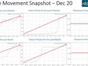 PGM Price Movement Snapshot - Dec 20