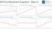 PGM Price Movement Snapshot – May 21