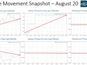 PGM Price Movement Snapshot - August 20