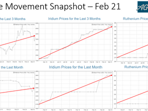 PGM Price Movement Snapshot – Feb 21
