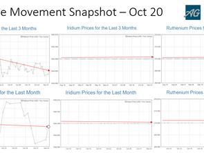 PGM Price Movement Snapshot - Oct 20