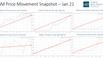 PGM Price Movement Snapshot - Jan 21