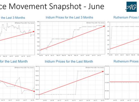 PGM Price Movement Snapshot - June 20