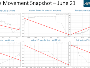 PGM Price Movement Snapshot – Jun 21