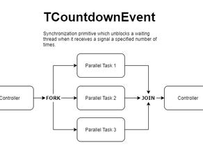 Test driving Delphi's TCountdownEvent