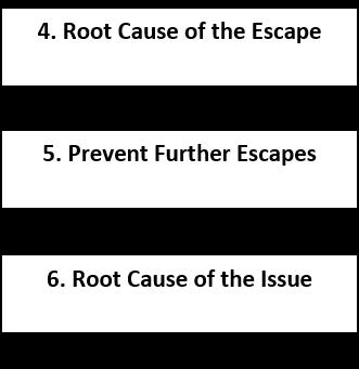 Steps to Problem-Solving