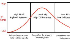 When to Sell Your Mineral Rights?