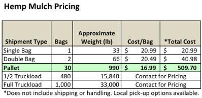 American Hemp Hurds for Hemp Mulch Sales Pricing Table