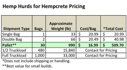 American Hemp Hurds for Hempcrete Sales Pricing Table
