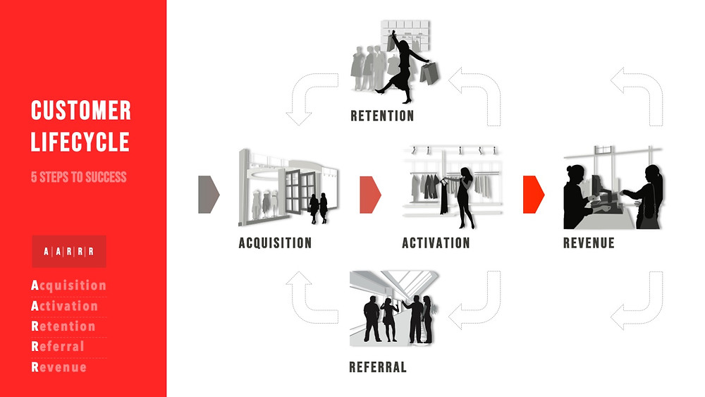 Customer Lifecycle | Acquisition | Activation | Retention | Referral | Revenue