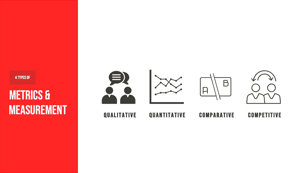4 types of Metrics & Measurement | Qualitative | Quantitative | Comparative | Competitive