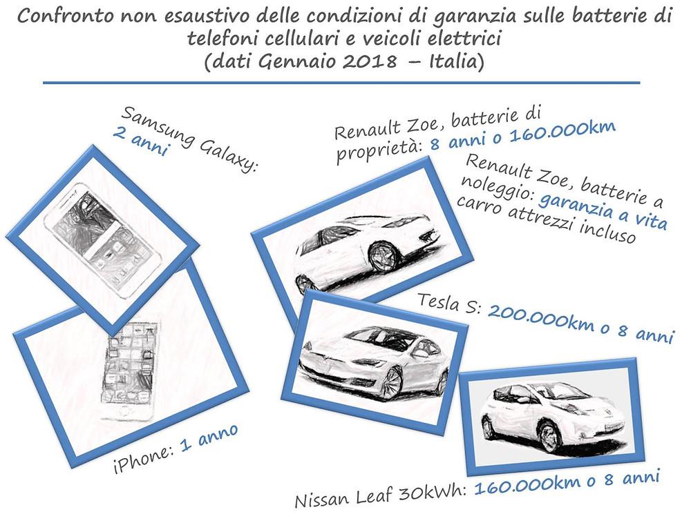 Cellulari vs. veicoli elettrici