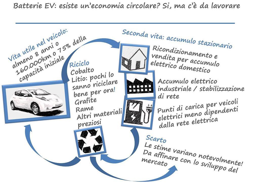 Batterie EV: economia circolare - work in progress
