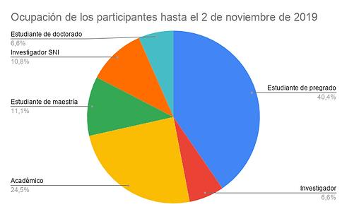 Ocupación_de_los_participantes_hasta_el_
