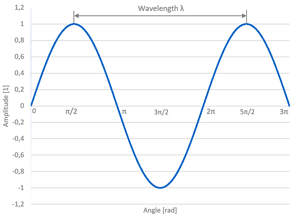 What is a wavelength?