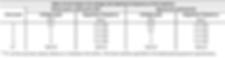 Burst, electric fast transients (EFT) test level table
