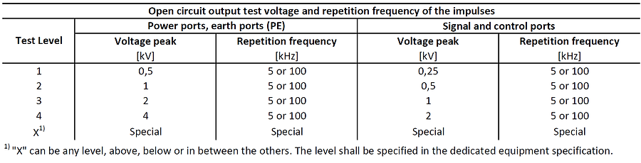 Burst, electric fast transients (EFT) test level table