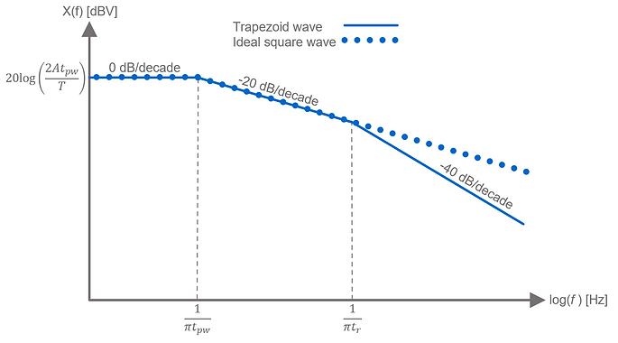 Frequency spectrum of trapezoid vs. ideal square wave