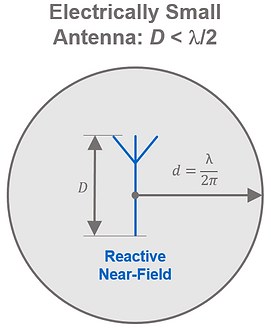 Reactive near-field for electrically small antennas.
