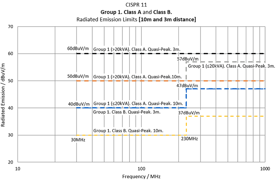 CISPR 11 Group 1 Class A Class B Radiatd Emission Limits