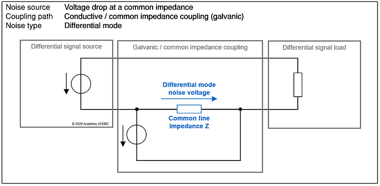 conductive / common impedance coupling - differenctial mode noise source