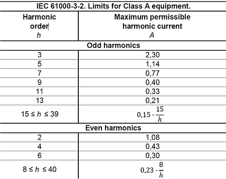IEC 61000-3-2 Limits Class A