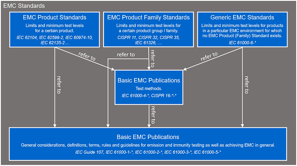 EMC standards overview