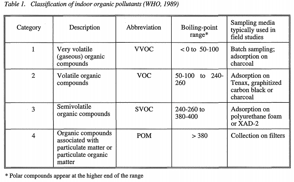 VOC classification
