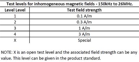 IEC61000-4-39_TestLevels_Magnetic150k-26