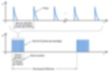IEC 61000-4-4 burst pulses