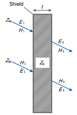 Shielding of electromagnetic waves