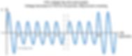 IEC 61000-4-11 voltage dip example graph