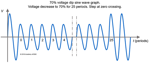 IEC 61000-4-11 voltage dip example graph