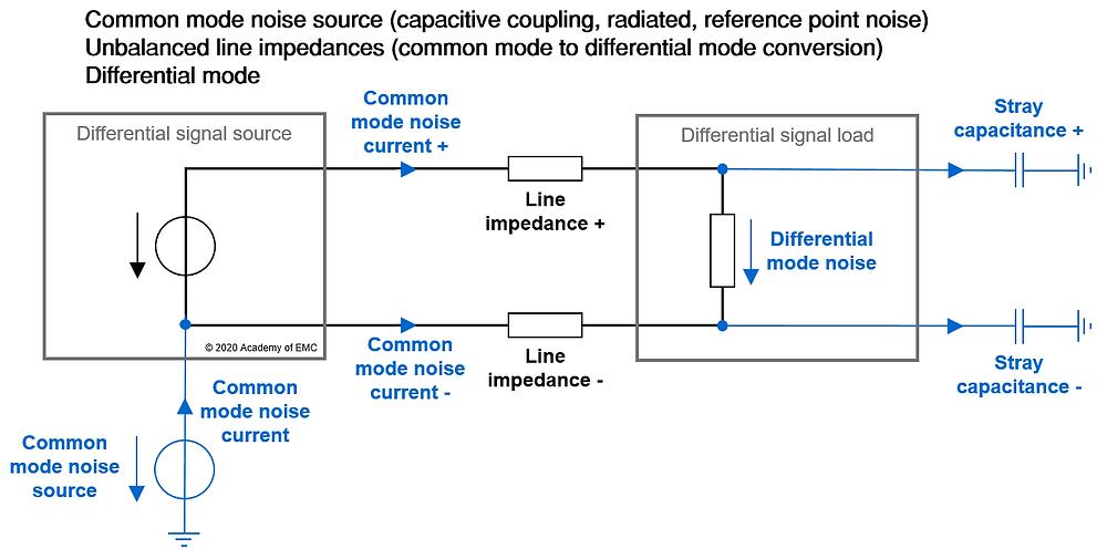Common-mode noise vs. differential mode noise.