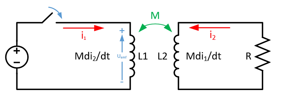 Comparison between self-inductance and mutual inductance [2].