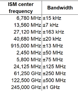 ISM frequency bands table for USA