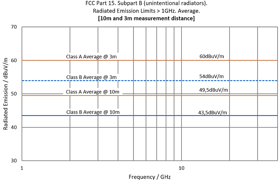 FCC_Part15_SubpartB_Limits_Above1GHz.PNG
