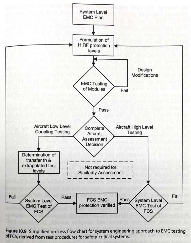 EMC system testing flow chart [Handbook of Aerospace Electromagnetic Compatibility, Reinaldo J.Perez]