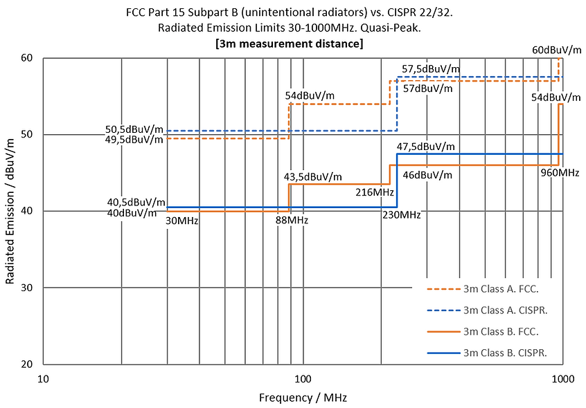 FCC 15 vs. CISPR 22 / 32. 30-1000MHz. 3m.