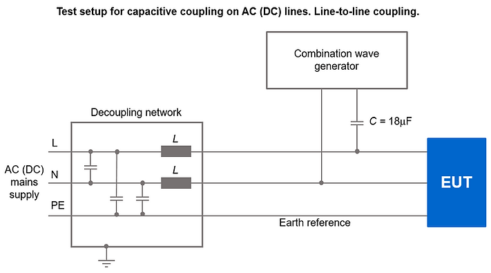 IEC61000-4-5 coupling test setup ac (dc) mains